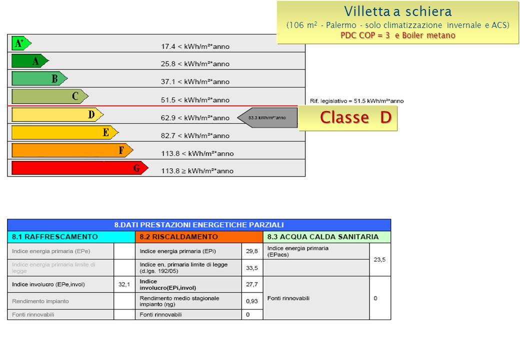 Classe D Villetta a schiera (106 m 2 - Palermo - solo climatizzazione invernale e ACS) PDC COP = 3 e Boiler metano