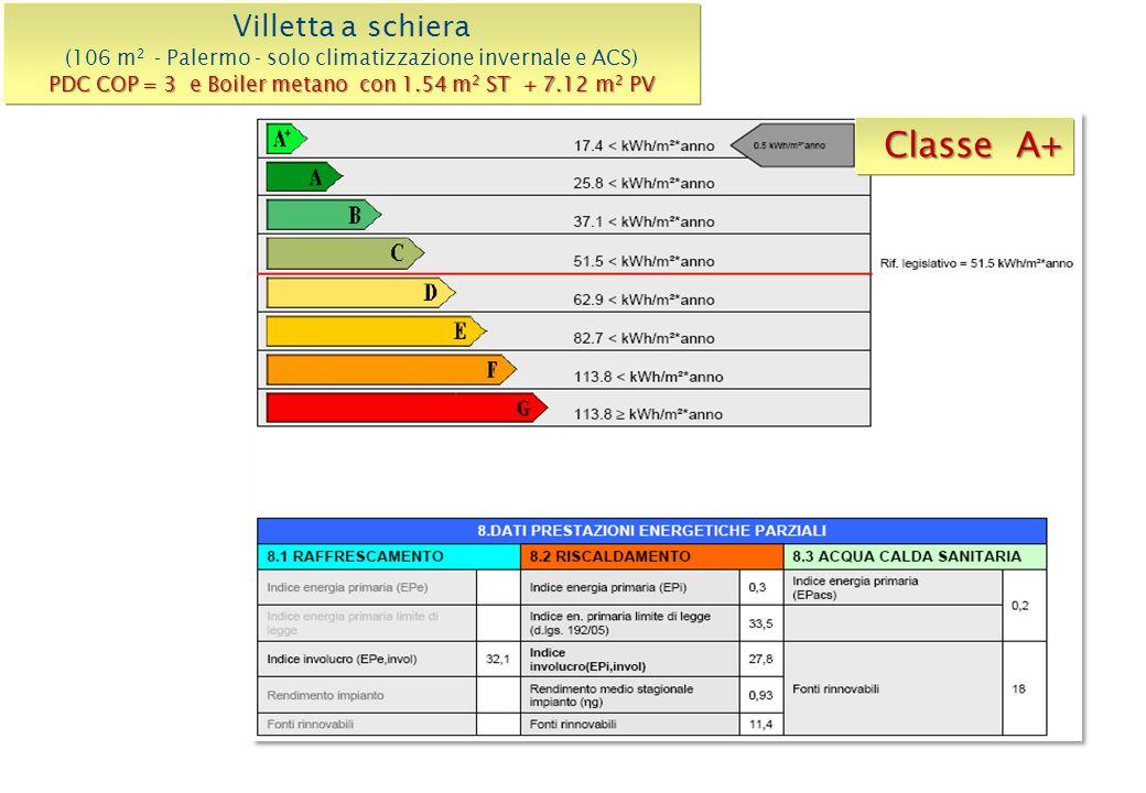 Classe A+ Villetta a schiera (106 m 2 - Palermo - solo climatizzazione invernale e ACS) PDC COP = 3 e Boiler metano con 1.54 m 2 ST + 7.12 m 2 PV