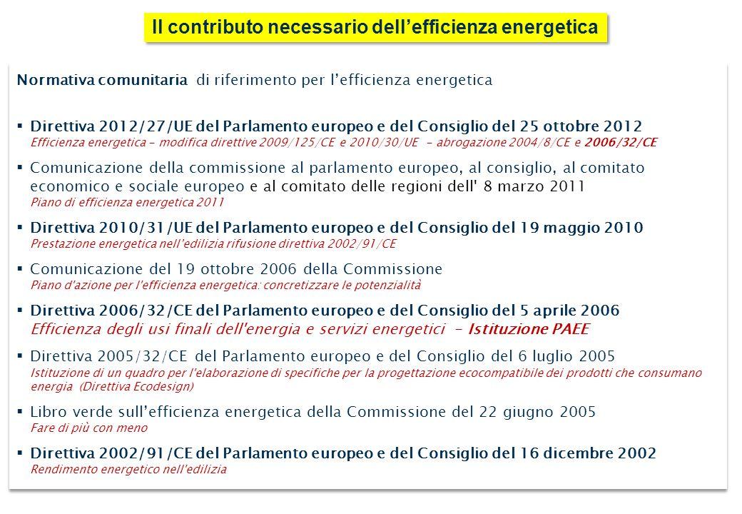 Normativa comunitaria di riferimento per l'efficienza energetica  Direttiva 2012/27/UE del Parlamento europeo e del Consiglio del 25 ottobre 2012 Efficienza energetica - modifica direttive 2009/125/CE e 2010/30/UE - abrogazione 2004/8/CE e 2006/32/CE  Comunicazione della commissione al parlamento europeo, al consiglio, al comitato economico e sociale europeo e al comitato delle regioni dell 8 marzo 2011 Piano di efficienza energetica 2011  Direttiva 2010/31/UE del Parlamento europeo e del Consiglio del 19 maggio 2010 Prestazione energetica nell'edilizia rifusione direttiva 2002/91/CE  Comunicazione del 19 ottobre 2006 della Commissione Piano d azione per l efficienza energetica: concretizzare le potenzialità  Direttiva 2006/32/CE del Parlamento europeo e del Consiglio del 5 aprile 2006 Efficienza degli usi finali dell energia e servizi energetici - Istituzione PAEE  Direttiva 2005/32/CE del Parlamento europeo e del Consiglio del 6 luglio 2005 Istituzione di un quadro per l elaborazione di specifiche per la progettazione ecocompatibile dei prodotti che consumano energia (Direttiva Ecodesign)  Libro verde sull'efficienza energetica della Commissione del 22 giugno 2005 Fare di più con meno  Direttiva 2002/91/CE del Parlamento europeo e del Consiglio del 16 dicembre 2002 Rendimento energetico nell edilizia Normativa comunitaria di riferimento per l'efficienza energetica  Direttiva 2012/27/UE del Parlamento europeo e del Consiglio del 25 ottobre 2012 Efficienza energetica - modifica direttive 2009/125/CE e 2010/30/UE - abrogazione 2004/8/CE e 2006/32/CE  Comunicazione della commissione al parlamento europeo, al consiglio, al comitato economico e sociale europeo e al comitato delle regioni dell 8 marzo 2011 Piano di efficienza energetica 2011  Direttiva 2010/31/UE del Parlamento europeo e del Consiglio del 19 maggio 2010 Prestazione energetica nell'edilizia rifusione direttiva 2002/91/CE  Comunicazione del 19 ottobre 2006 della Commissione Piano d azione per l efficienza 