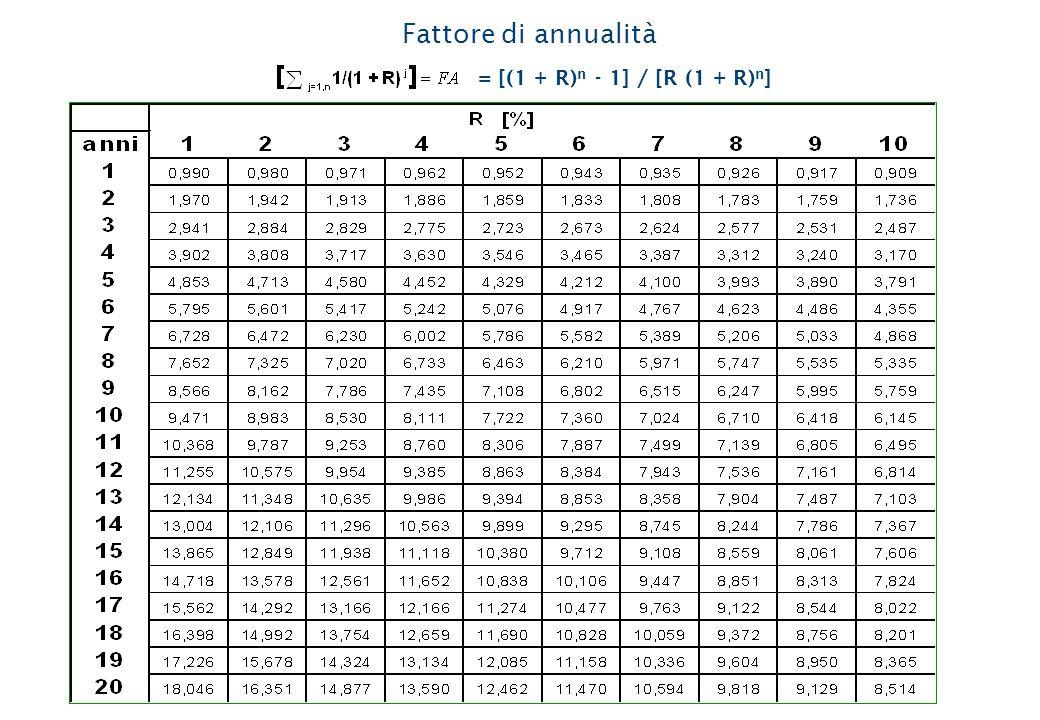 Fattore di annualità = [(1 + R) n - 1] / [R (1 + R) n ]