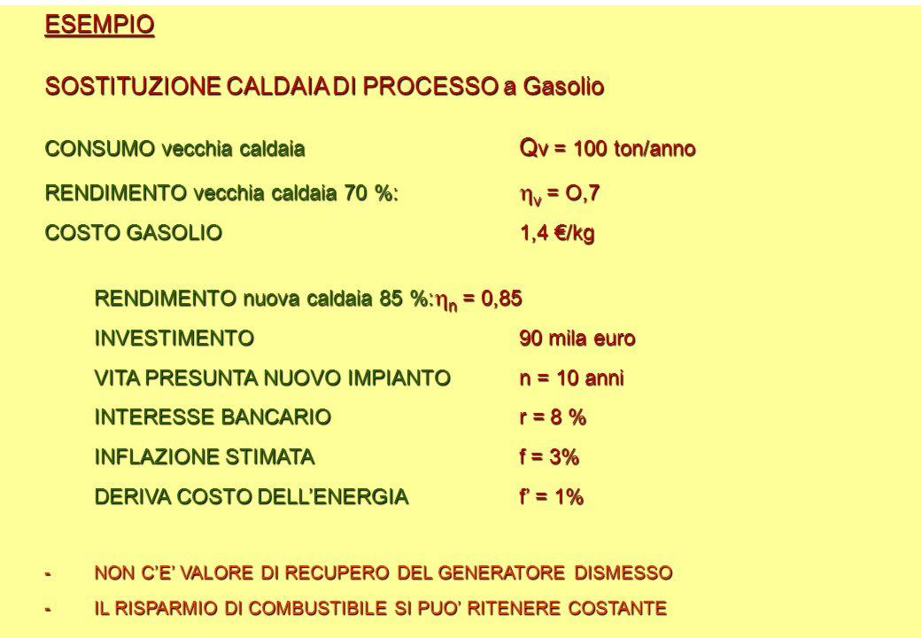 ESEMPIO SOSTITUZIONE CALDAIA DI PROCESSO a Gasolio CONSUMO vecchia caldaia Q v = 100 ton/anno RENDIMENTO vecchia caldaia 70 %:  v = O,7 COSTO GASOLIO