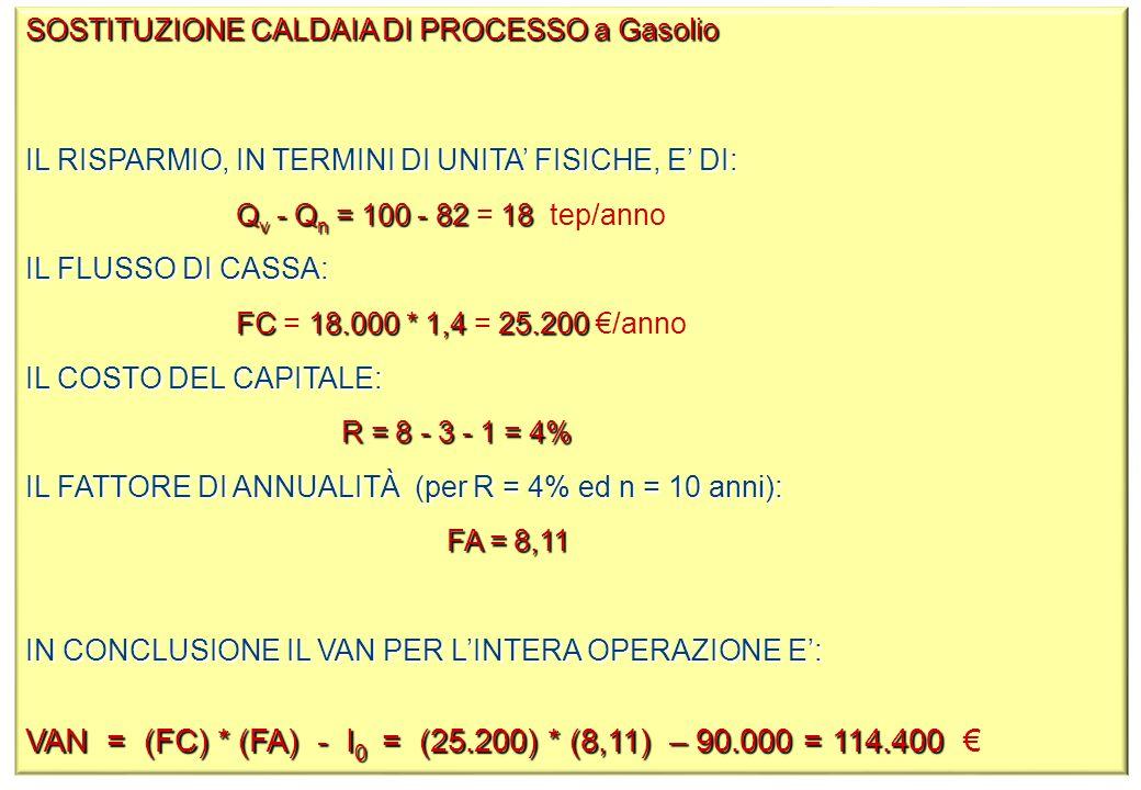 SOSTITUZIONE CALDAIA DI PROCESSO a Gasolio IL RISPARMIO, IN TERMINI DI UNITA' FISICHE, E' DI: Q v - Q n = 100 - 82 18 Q v - Q n = 100 - 82 = 18 tep/anno IL FLUSSO DI CASSA: FC 18.000 * 1,4 25.200 FC = 18.000 * 1,4 = 25.200 €/anno IL COSTO DEL CAPITALE: R = 8 - 3 - 1 = 4% IL FATTORE DI ANNUALITÀ (per R = 4% ed n = 10 anni): FA = 8,11 IN CONCLUSIONE IL VAN PER L'INTERA OPERAZIONE E': VAN = (FC) * (FA) - I 0 = (25.200) * (8,11) – 90.000 = 114.400 VAN = (FC) * (FA) - I 0 = (25.200) * (8,11) – 90.000 = 114.400 €