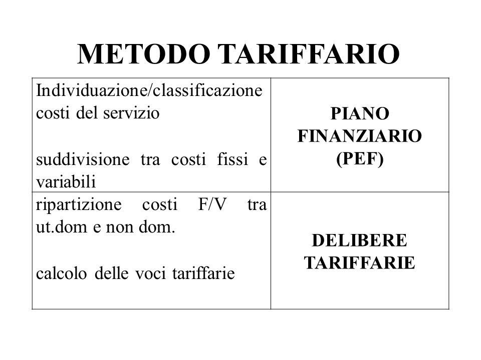 METODO TARIFFARIO Individuazione/classificazione costi del servizio suddivisione tra costi fissi e variabili PIANO FINANZIARIO (PEF) ripartizione costi F/V tra ut.dom e non dom.