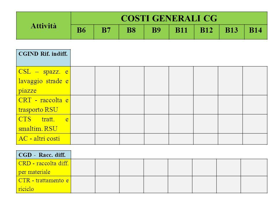 Attività COSTI GENERALI CG B6 B7B8B9B11B12B13B14 CGIND Rif. indiff. CSL – spazz. e lavaggio strade e piazze CRT - raccolta e trasporto RSU CTS tratt.