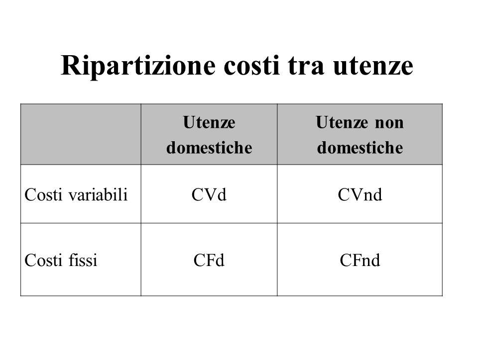 Utenze domestiche Utenze non domestiche Costi variabiliCVdCVnd Costi fissiCFdCFnd Ripartizione costi tra utenze