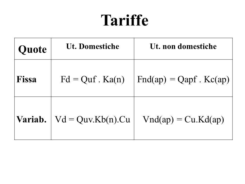 Quote Ut. DomesticheUt. non domestiche FissaFd = Quf. Ka(n)Fnd(ap) = Qapf. Kc(ap) Variab.Vd = Quv.Kb(n).CuVnd(ap) = Cu.Kd(ap) Tariffe
