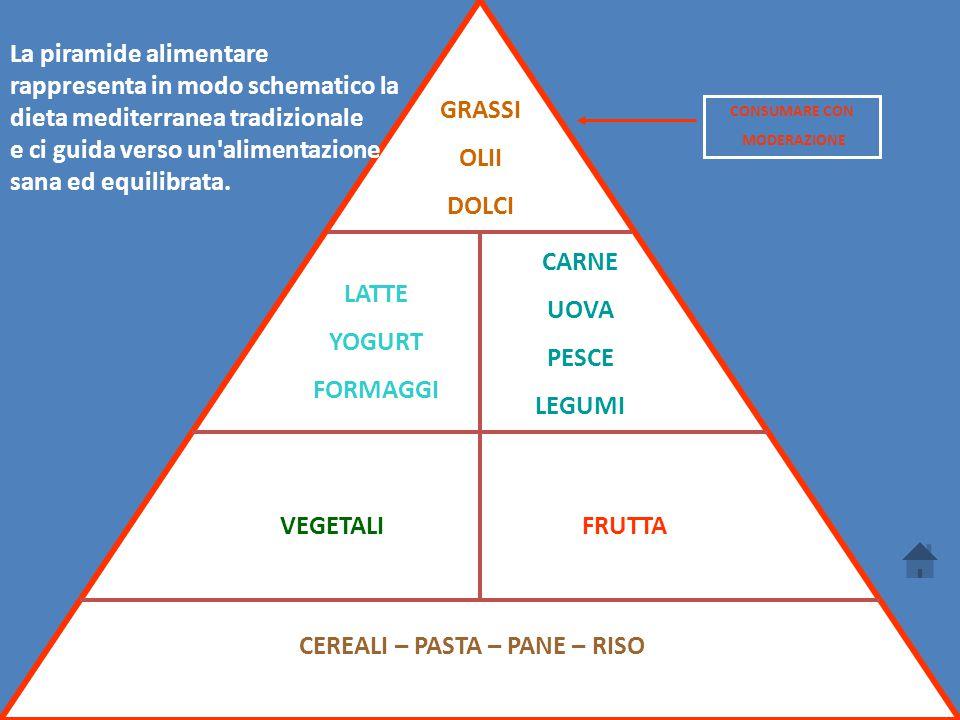 CEREALI – PASTA – PANE – RISO VEGETALIFRUTTA LATTE YOGURT FORMAGGI CARNE UOVA PESCE LEGUMI GRASSI OLII DOLCI CONSUMARE CON MODERAZIONE La piramide alimentare rappresenta in modo schematico la dieta mediterranea tradizionale e ci guida verso un alimentazione sana ed equilibrata.