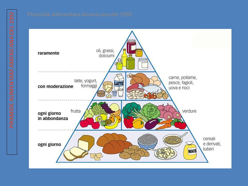Piramide Alimentare Americana del 1992 PIRAMIDE ALIMENTARE AMERICANA DEL 1992