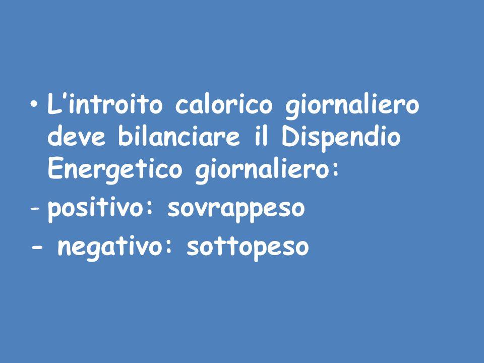 L'introito calorico giornaliero deve bilanciare il Dispendio Energetico giornaliero: -positivo: sovrappeso - negativo: sottopeso