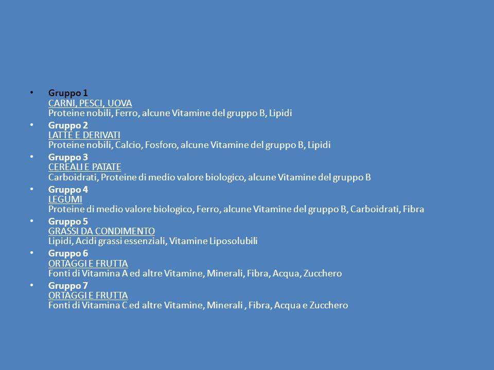 Gruppo 1 CARNI, PESCI, UOVA Proteine nobili, Ferro, alcune Vitamine del gruppo B, Lipidi Gruppo 2 LATTE E DERIVATI Proteine nobili, Calcio, Fosforo, alcune Vitamine del gruppo B, Lipidi Gruppo 3 CEREALI E PATATE Carboidrati, Proteine di medio valore biologico, alcune Vitamine del gruppo B Gruppo 4 LEGUMI Proteine di medio valore biologico, Ferro, alcune Vitamine del gruppo B, Carboidrati, Fibra Gruppo 5 GRASSI DA CONDIMENTO Lipidi, Acidi grassi essenziali, Vitamine Liposolubili Gruppo 6 ORTAGGI E FRUTTA Fonti di Vitamina A ed altre Vitamine, Minerali, Fibra, Acqua, Zucchero Gruppo 7 ORTAGGI E FRUTTA Fonti di Vitamina C ed altre Vitamine, Minerali, Fibra, Acqua e Zucchero