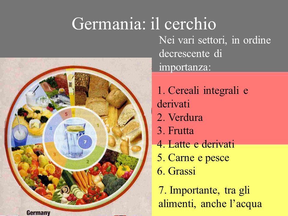 1. Cereali integrali e derivati 2. Verdura 3. Frutta 4. Latte e derivati 5. Carne e pesce 6. Grassi Nei vari settori, in ordine decrescente di importa