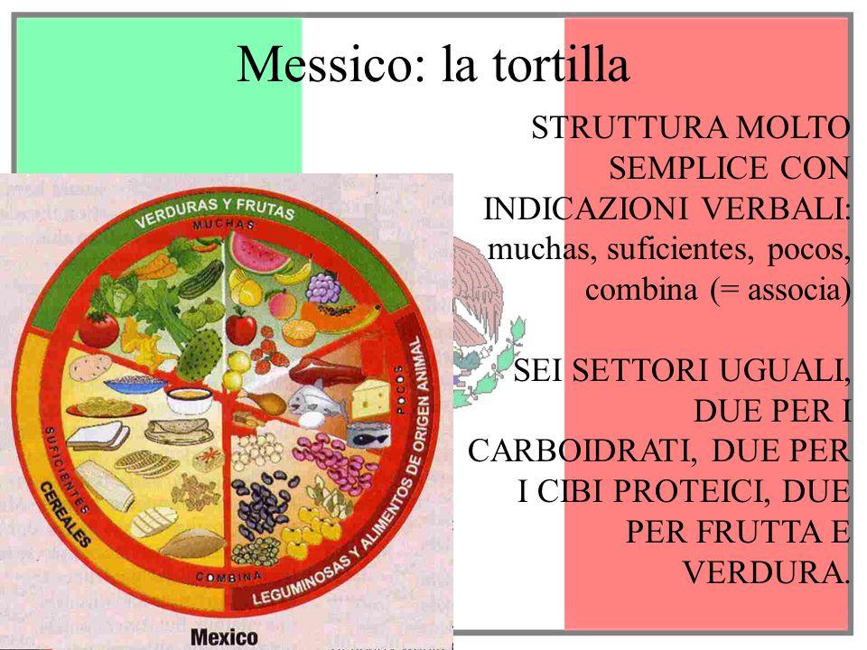 Messico: la tortilla STRUTTURA MOLTO SEMPLICE CON INDICAZIONI VERBALI: muchas, suficientes, pocos, combina (= associa) SEI SETTORI UGUALI, DUE PER I C