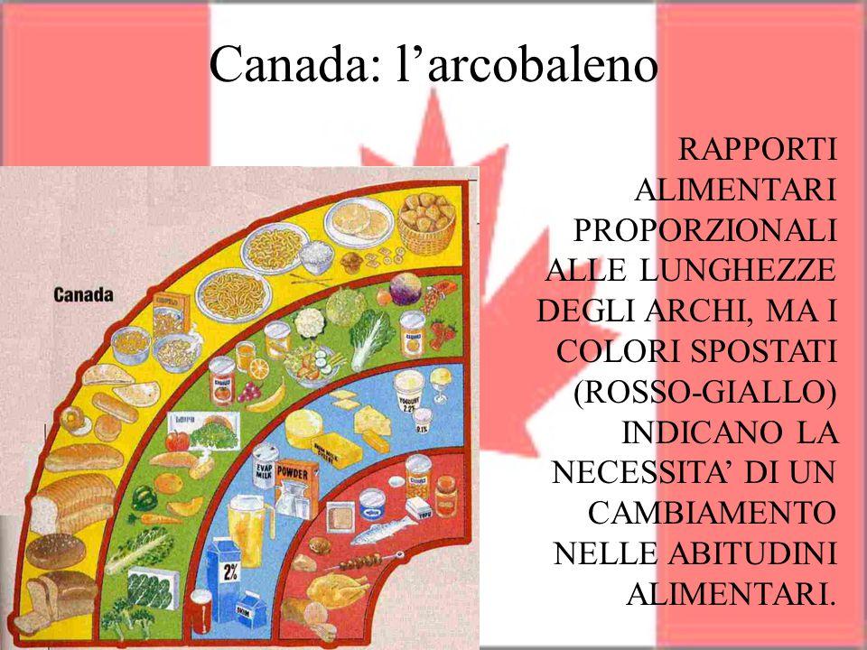 Canada: l'arcobaleno RAPPORTI ALIMENTARI PROPORZIONALI ALLE LUNGHEZZE DEGLI ARCHI, MA I COLORI SPOSTATI (ROSSO-GIALLO) INDICANO LA NECESSITA' DI UN CA