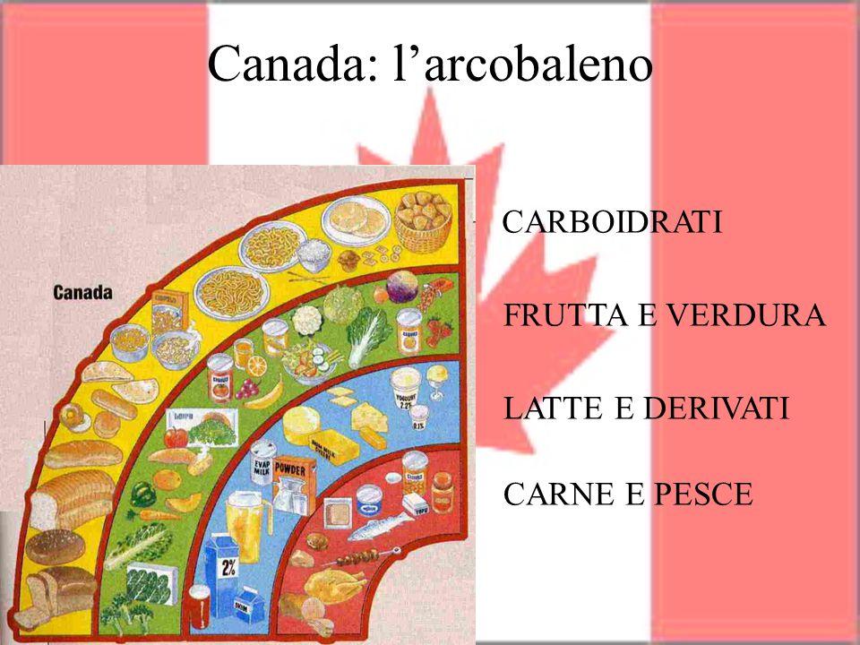 CARBOIDRATI FRUTTA E VERDURA LATTE E DERIVATI CARNE E PESCE Canada: l'arcobaleno