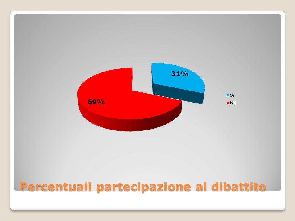 Percentuali partecipazione al dibattito