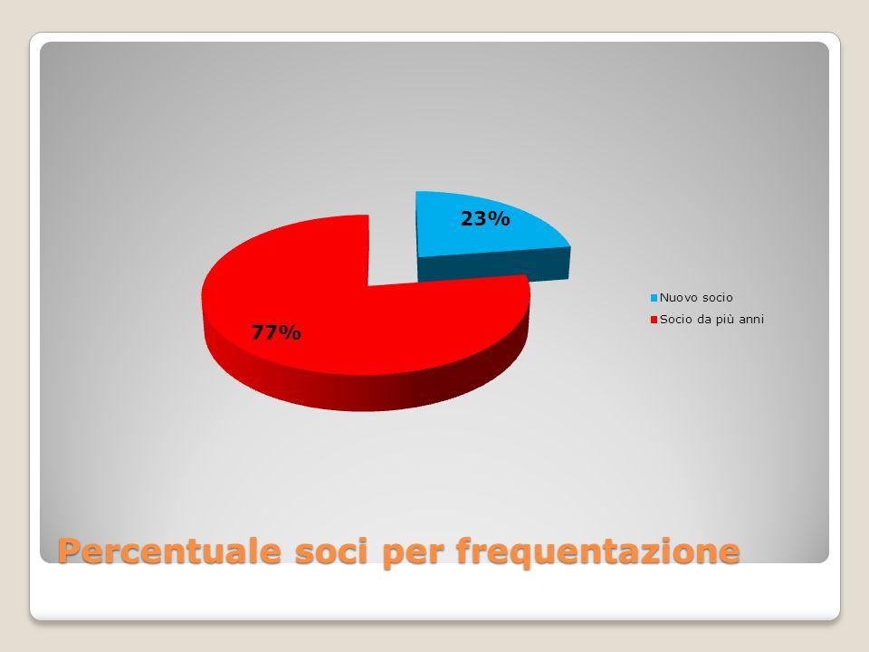 Percentuale soci per frequentazione