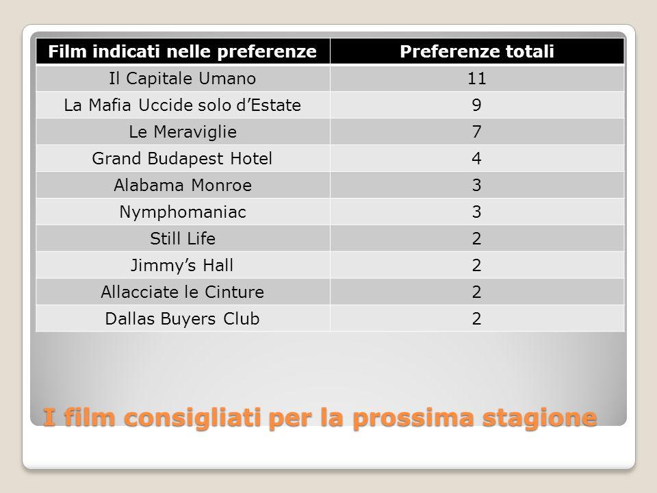 I film consigliati per la prossima stagione Film indicati nelle preferenzePreferenze totali Il Capitale Umano11 La Mafia Uccide solo d'Estate9 Le Mera