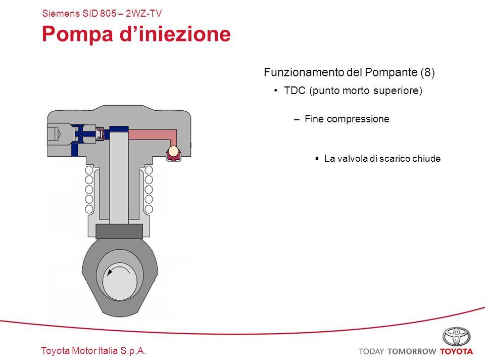 Toyota Motor Italia S.p.A. Pompa d'iniezione Funzionamento del Pompante (8) TDC (punto morto superiore) –Fine compressione  La valvola di scarico chi