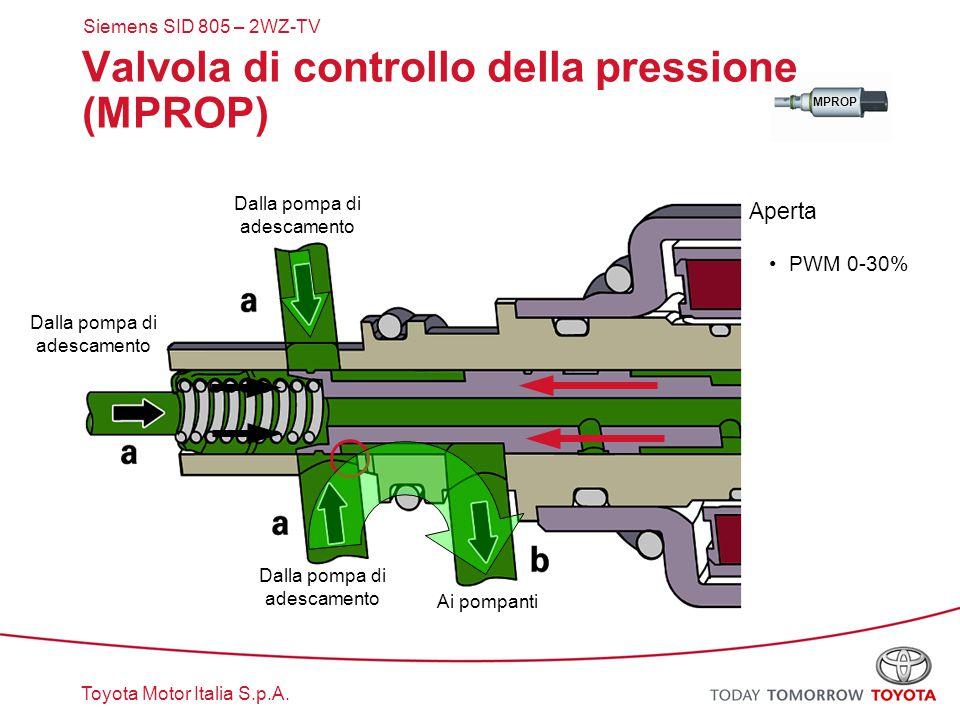 Toyota Motor Italia S.p.A. MPROP Valvola di controllo della pressione (MPROP) Aperta PWM 0-30% Siemens SID 805 – 2WZ-TV Dalla pompa di adescamento Ai