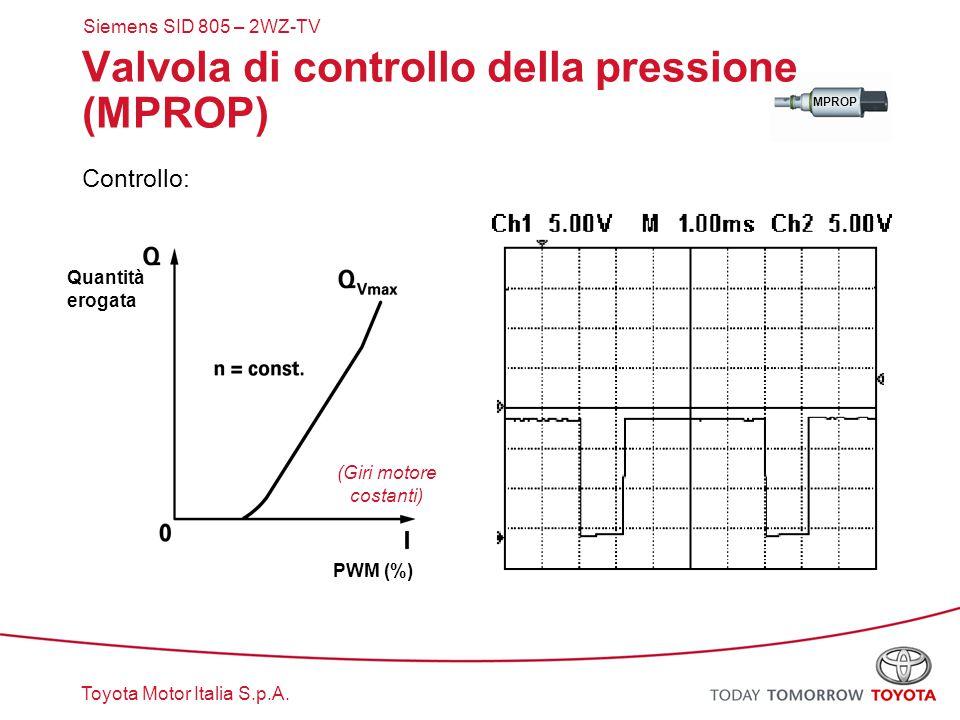 Toyota Motor Italia S.p.A. MPROP Valvola di controllo della pressione (MPROP) Controllo: PWM (%) (Giri motore costanti) Quantità erogata Siemens SID 8