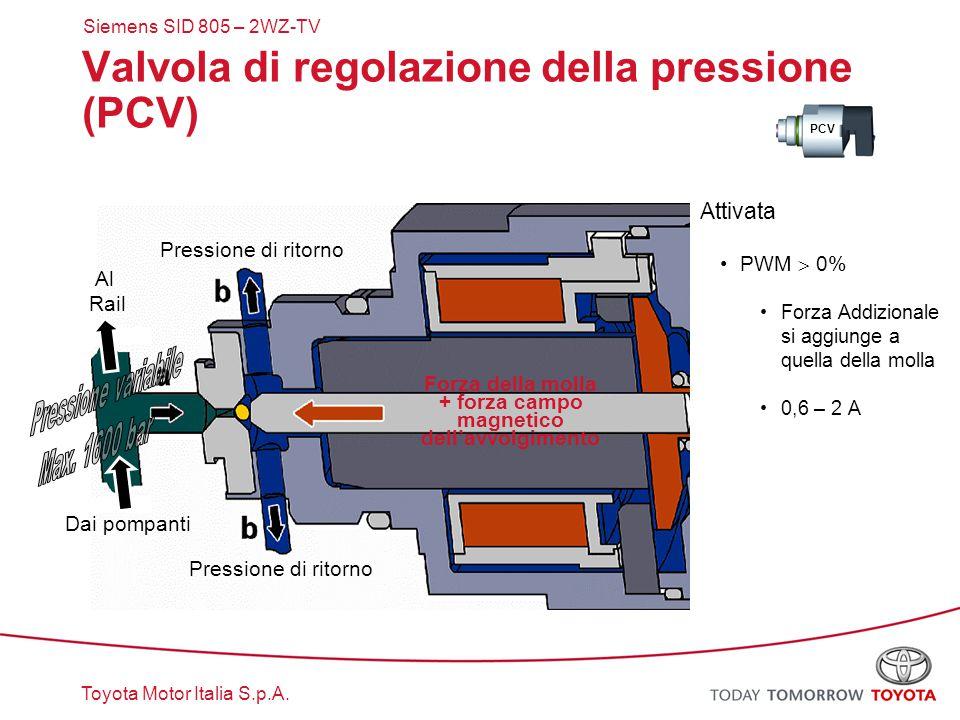 Toyota Motor Italia S.p.A. Attivata PWM  0% Forza Addizionale si aggiunge a quella della molla 0,6 – 2 A Forza della molla + forza campo magnetico de