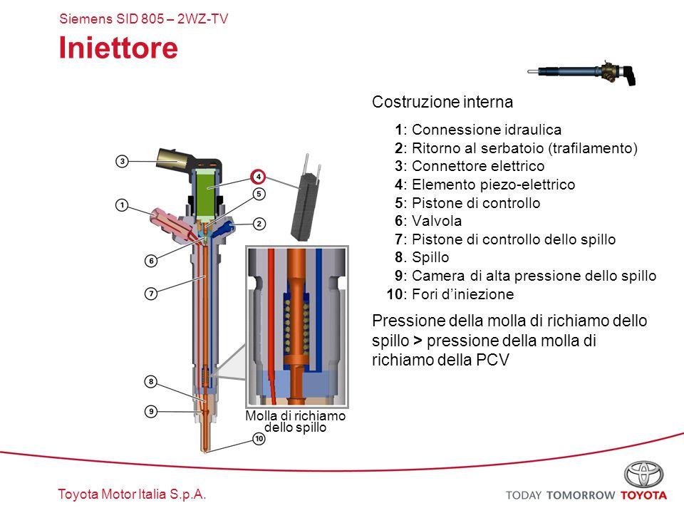 Toyota Motor Italia S.p.A. Iniettore Costruzione interna 1: Connessione idraulica 2: Ritorno al serbatoio (trafilamento) 3: Connettore elettrico 4: El
