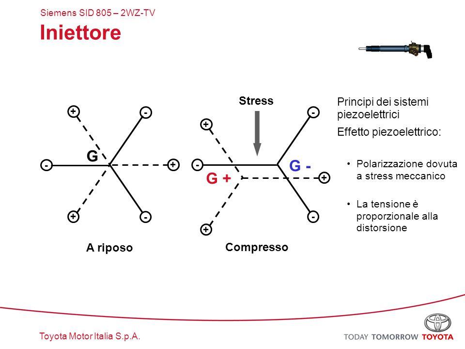 Toyota Motor Italia S.p.A. Iniettore Principi dei sistemi piezoelettrici Effetto piezoelettrico: Polarizzazione dovuta a stress meccanico La tensione