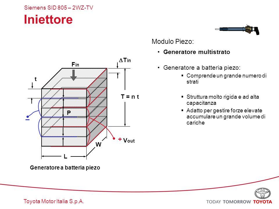 Toyota Motor Italia S.p.A. Iniettore Modulo Piezo: Generatore multistrato Generatore a batteria piezo:  Comprende un grande numero di strati  Strutt