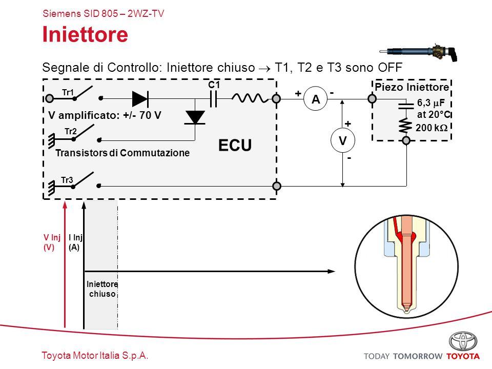 Toyota Motor Italia S.p.A. Iniettore Segnale di Controllo: Iniettore chiuso  T1, T2 e T3 sono OFF Tr1 Tr2 Tr3 ECU A V + + - - I Inj (A) V Inj (V) C1