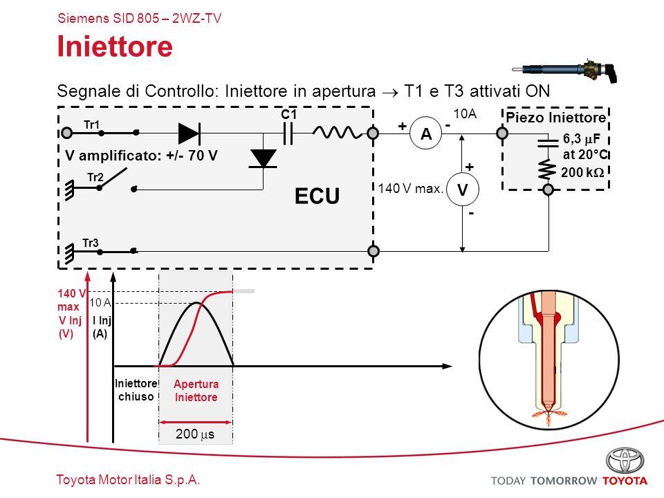 Toyota Motor Italia S.p.A. Iniettore Segnale di Controllo: Iniettore in apertura  T1 e T3 attivati ON ECU A V I Inj (A) V Inj (V) + + - - Tr1 Tr2 140