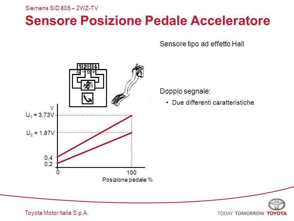 Toyota Motor Italia S.p.A. Sensore Posizione Pedale Acceleratore Sensore tipo ad effetto Hall Doppio segnale: Due differenti caratteristiche V 0 0,4 0