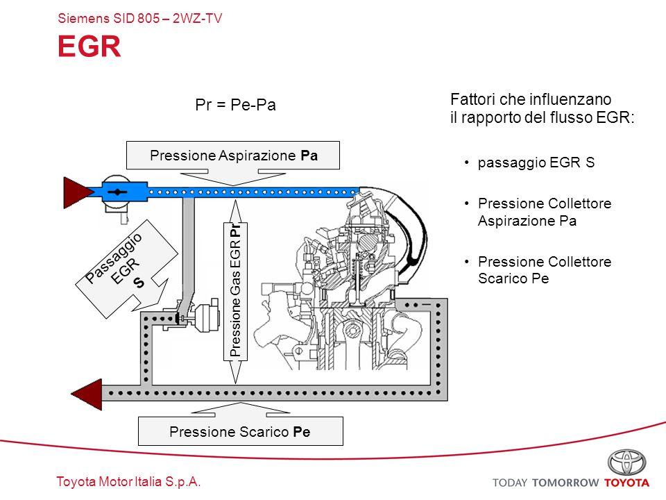 Toyota Motor Italia S.p.A. EGR Fattori che influenzano il rapporto del flusso EGR: passaggio EGR S Pressione Collettore Aspirazione Pa Pressione Colle