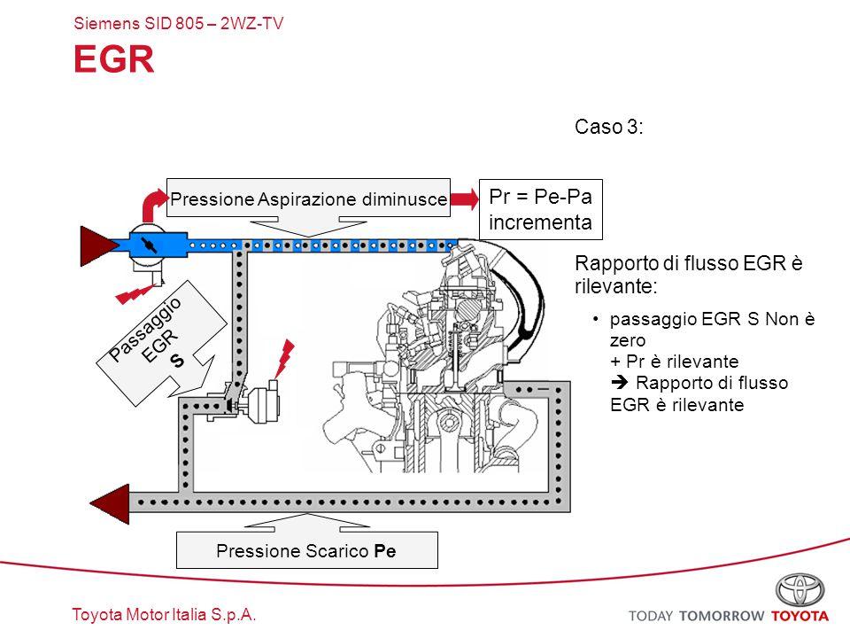 Toyota Motor Italia S.p.A. EGR Caso 3: Rapporto di flusso EGR è rilevante: passaggio EGR S Non è zero + Pr è rilevante  Rapporto di flusso EGR è rile