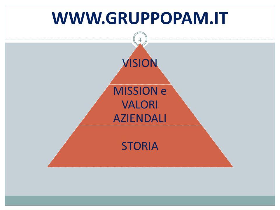 WWW.GRUPPOPAM.IT VISION MISSION e VALORI AZIENDALI STORIA 4