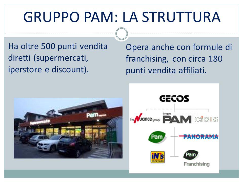 GRUPPO PAM: LA STRUTTURA Ha oltre 500 punti vendita diretti (supermercati, iperstore e discount).