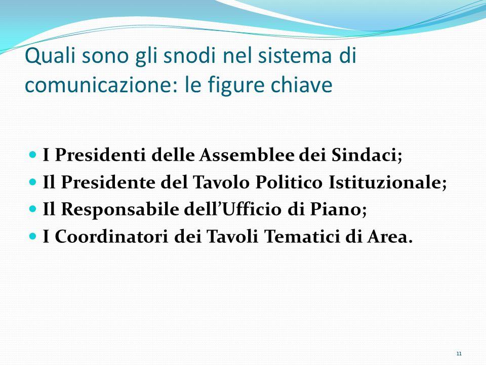 Quali sono gli snodi nel sistema di comunicazione: le figure chiave I Presidenti delle Assemblee dei Sindaci; Il Presidente del Tavolo Politico Istituzionale; Il Responsabile dell'Ufficio di Piano; I Coordinatori dei Tavoli Tematici di Area.