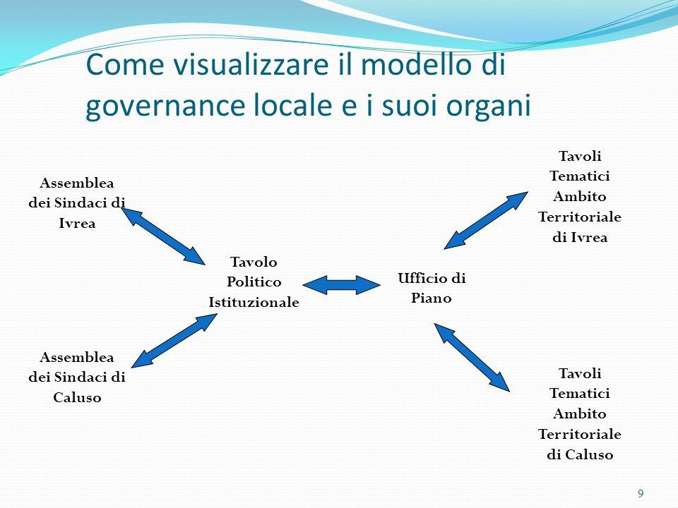 9 Come visualizzare il modello di governance locale e i suoi organi Tavolo Politico Istituzionale Tavoli Tematici Ambito Territoriale di Ivrea Ufficio di Piano Assemblea dei Sindaci di Ivrea Assemblea dei Sindaci di Caluso Tavoli Tematici Ambito Territoriale di Caluso