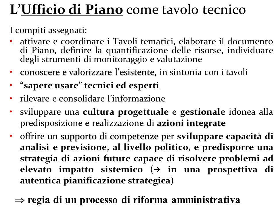 L'Ufficio di Piano come tavolo tecnico I compiti assegnati: attivare e coordinare i Tavoli tematici, elaborare il documento di Piano, definire la quan