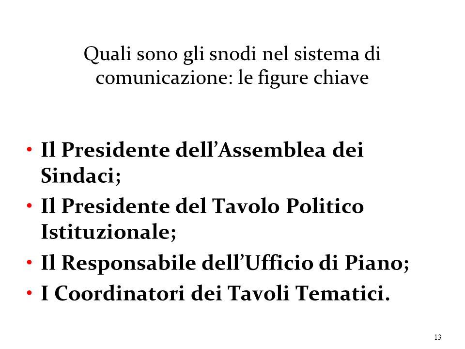 Quali sono gli snodi nel sistema di comunicazione: le figure chiave Il Presidente dell'Assemblea dei Sindaci; Il Presidente del Tavolo Politico Istitu