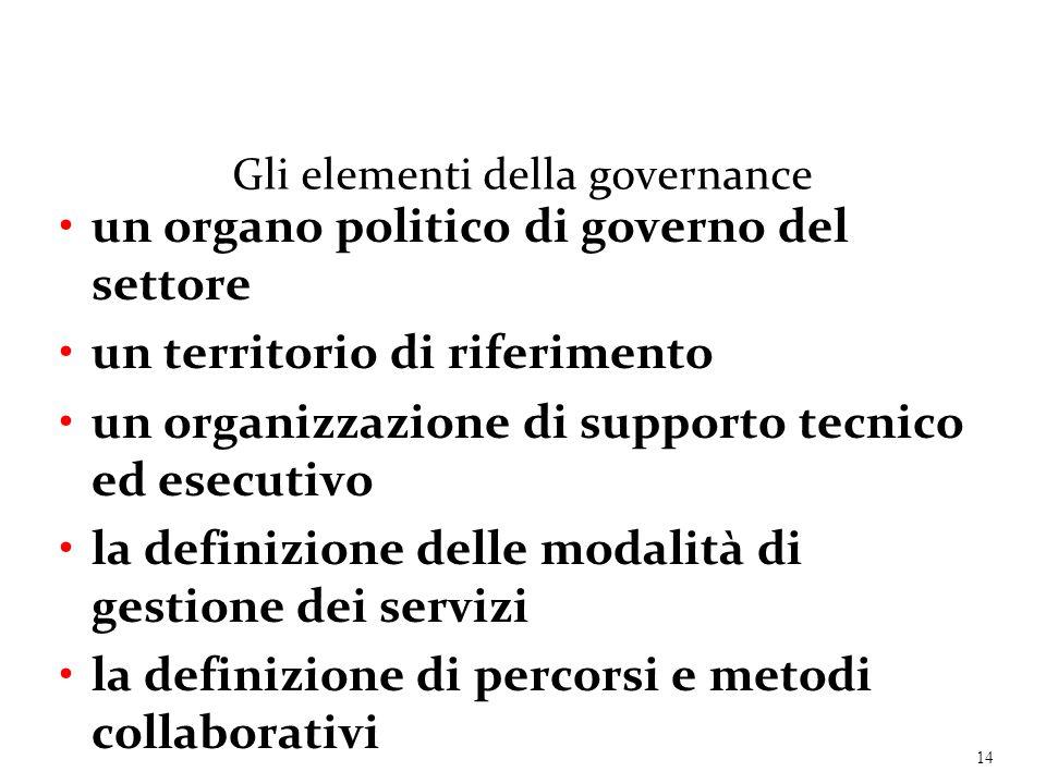 Gli elementi della governance un organo politico di governo del settore un territorio di riferimento un organizzazione di supporto tecnico ed esecutiv