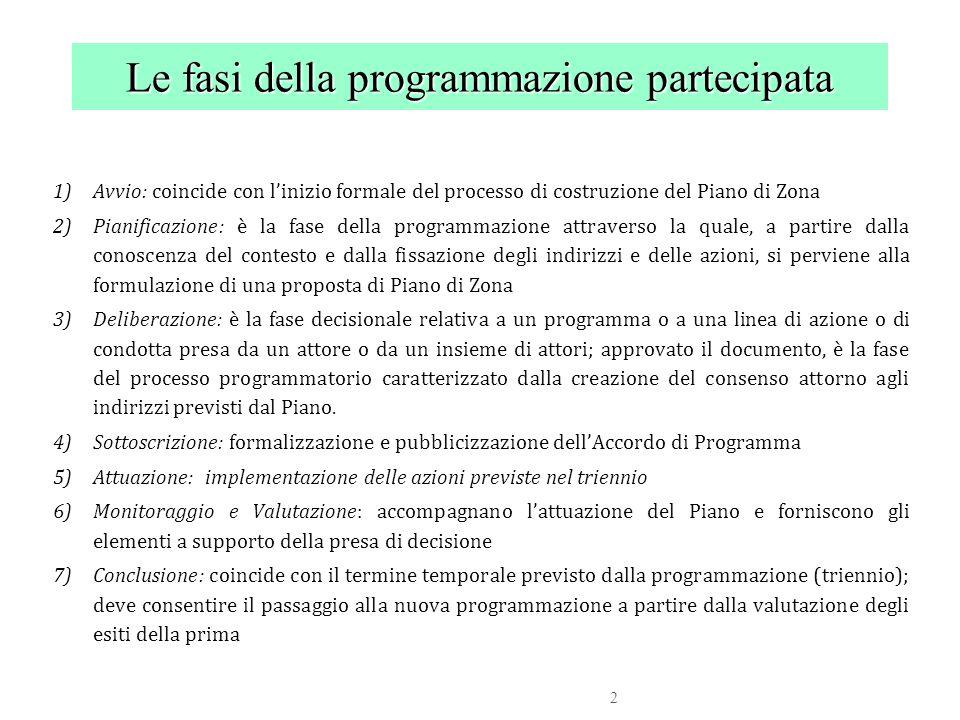 2 1)Avvio: coincide con l'inizio formale del processo di costruzione del Piano di Zona 2)Pianificazione: è la fase della programmazione attraverso la