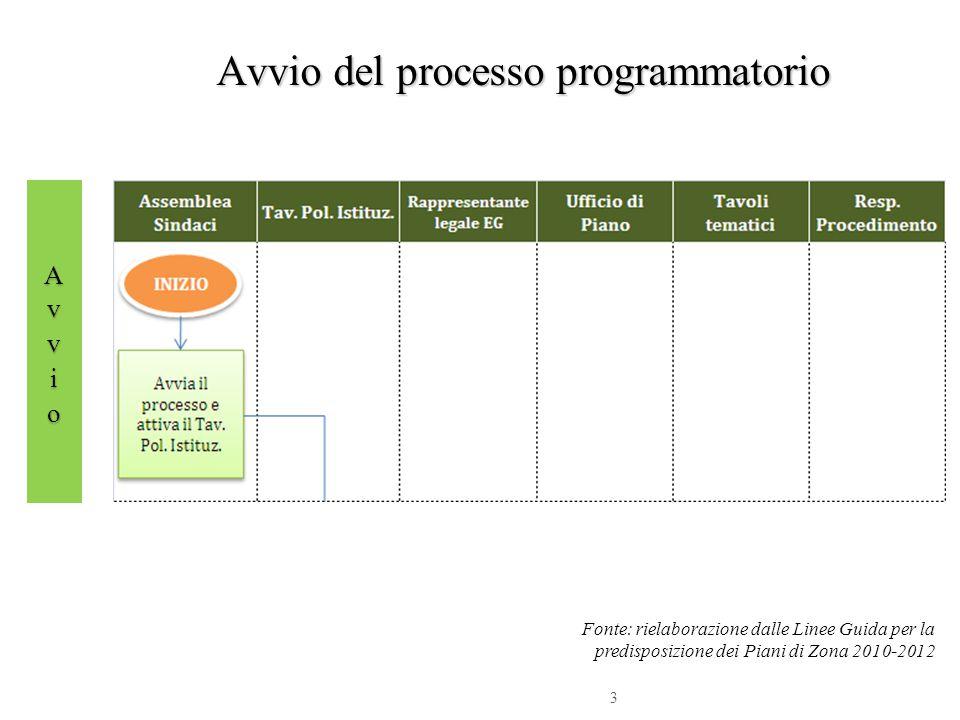 3 Avvio del processo programmatorio Avvio del processo programmatorio Fonte: rielaborazione dalle Linee Guida per la predisposizione dei Piani di Zona