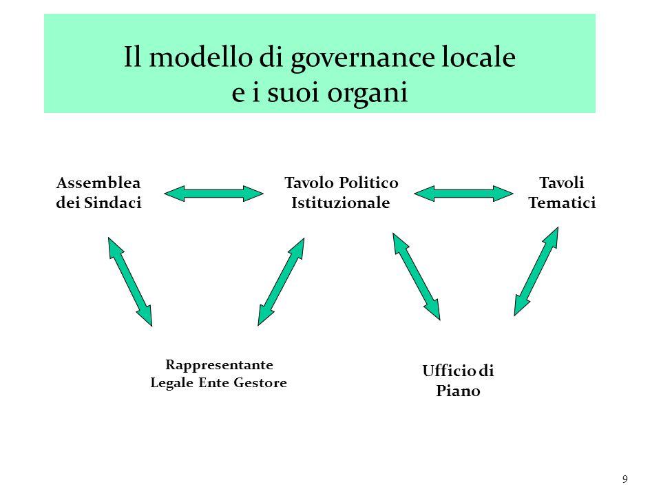 9 Assemblea dei Sindaci Tavolo Politico Istituzionale Tavoli Tematici Rappresentante Legale Ente Gestore Ufficio di Piano Il modello di governance loc