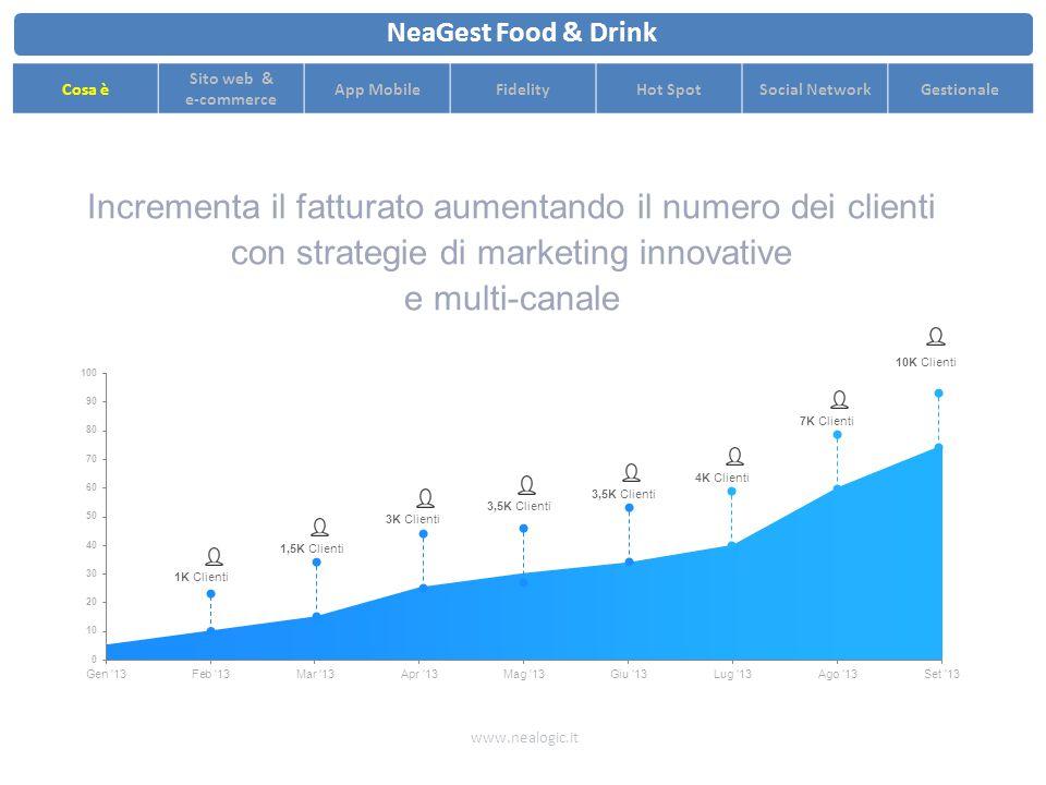 Incrementa il fatturato aumentando il numero dei clienti con strategie di marketing innovative e multi-canale www.nealogic.it NeaGest Food & Drink Cosa è Sito web & e-commerce App MobileFidelityHot SpotSocial NetworkGestionale 1K Clienti 1,5K Clienti3K Clienti3,5K Clienti 4K Clienti7K Clienti 10K Clienti