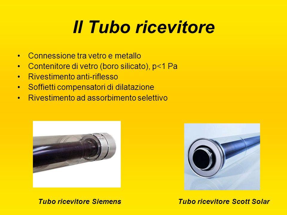 Il Tubo ricevitore Connessione tra vetro e metallo Contenitore di vetro (boro silicato), p<1 Pa Rivestimento anti-riflesso Soffietti compensatori di d