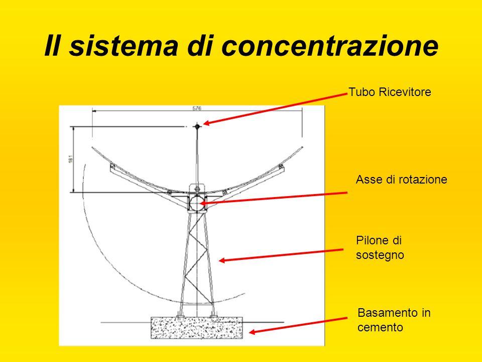 Il sistema di concentrazione Tubo Ricevitore Asse di rotazione Pilone di sostegno Basamento in cemento