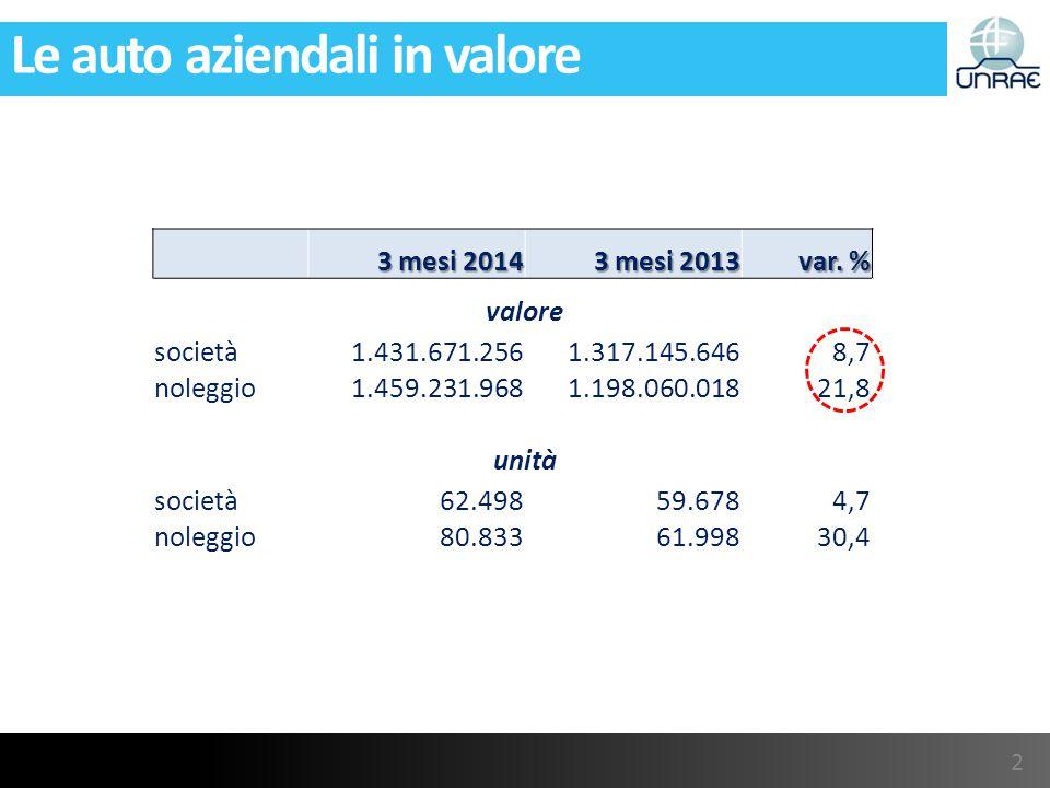 Le auto aziendali in valore 2 3 mesi 2014 3 mesi 2013 var.