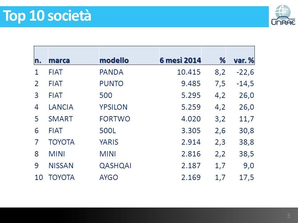 Top 10 società n.marcamodello 6 mesi 2014 % var.