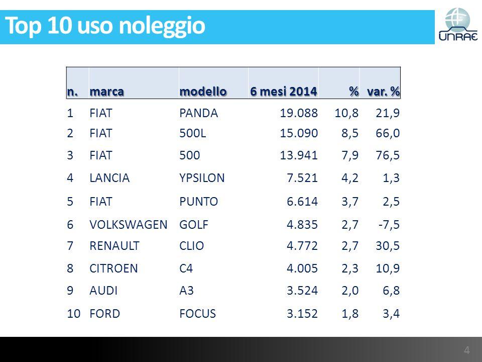 Top 10 uso noleggio n.marcamodello 6 mesi 2014 % var.