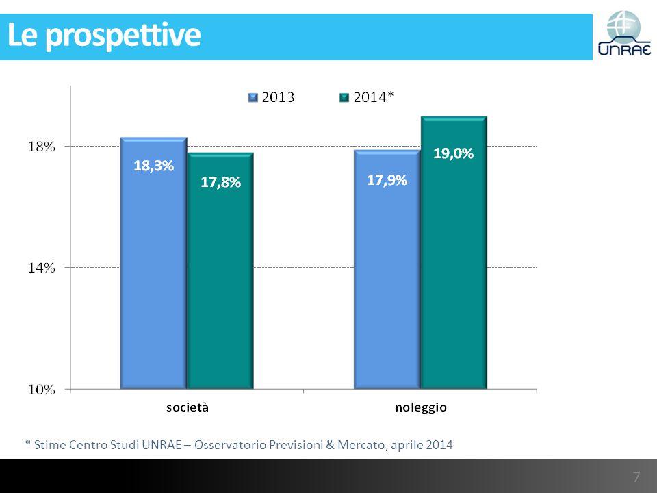 Le prospettive * Stime Centro Studi UNRAE – Osservatorio Previsioni & Mercato, aprile 2014 7